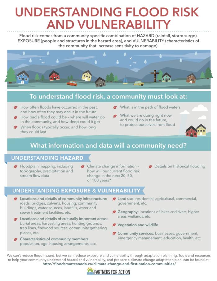 Flood infographic
